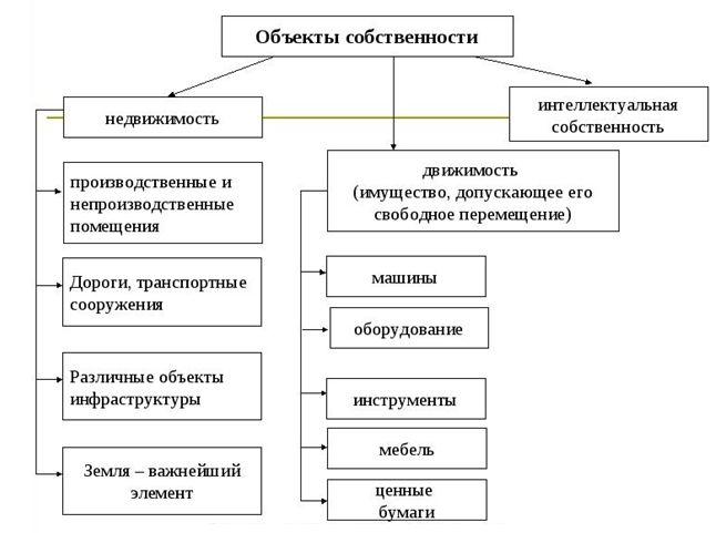 Регистрация права собственности : Закон : Законы Украины